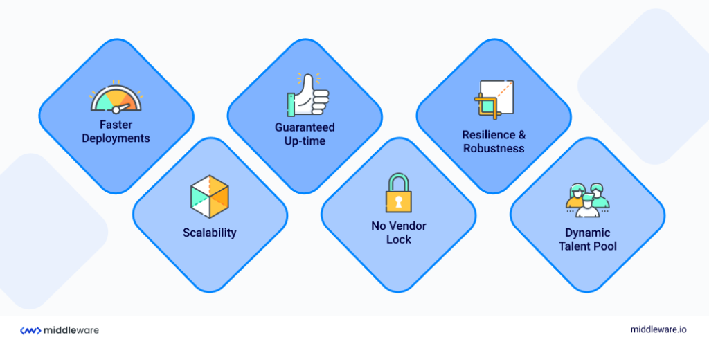 Benefits of Microservices