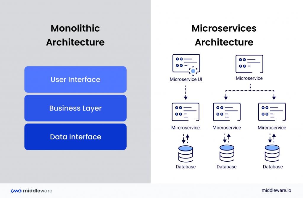 Monolithic Architecture vs Microservices Architecture