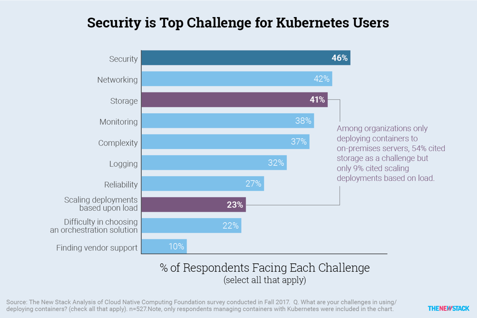 security is top challenge for kubernetes users